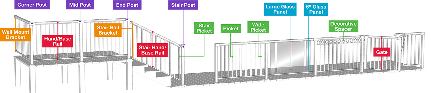 RailBlazers Aluminum Railing Components Diagram